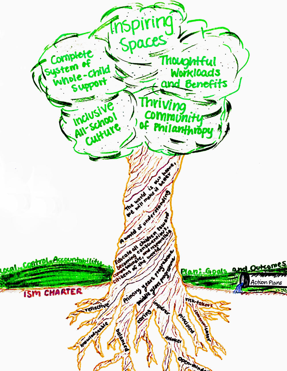 Strategic planning tree graphic